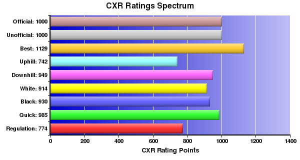CXR Chess Ratings Spectrum Bar Chart for Player Max Aalto