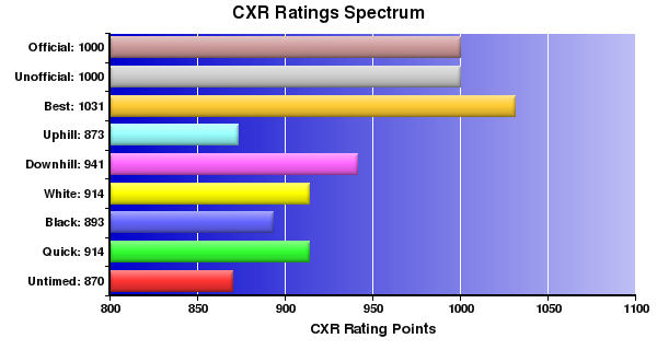 CXR Chess Ratings Spectrum Bar Chart for Player Patrick Bowling