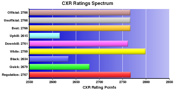 CXR Chess Ratings Spectrum Bar Chart for Player Julio Becerra