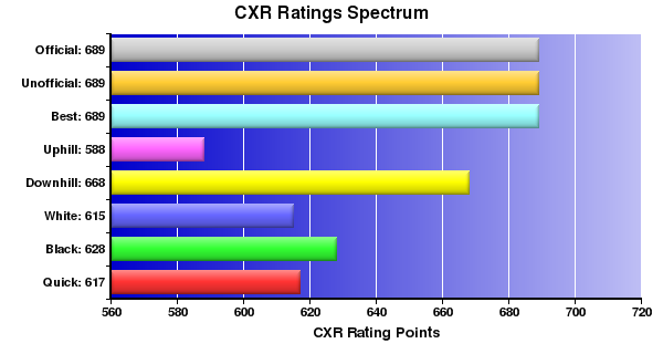CXR Chess Ratings Spectrum Bar Chart for Player Wil Tottori