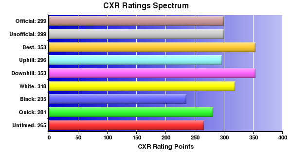 CXR Chess Ratings Spectrum Bar Chart for Player Fiona Johnston