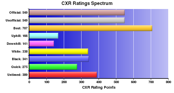 CXR Chess Ratings Spectrum Bar Chart for Player Ronin McKay