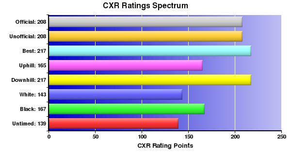CXR Chess Ratings Spectrum Bar Chart for Player Colin Williamson
