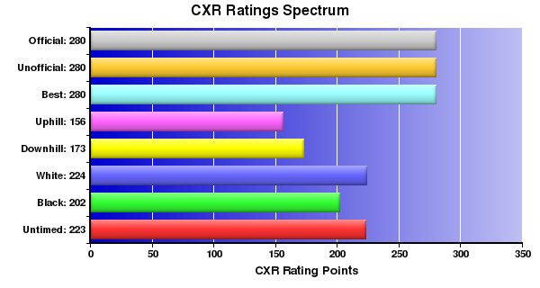 CXR Chess Ratings Spectrum Bar Chart for Player Carson Visser