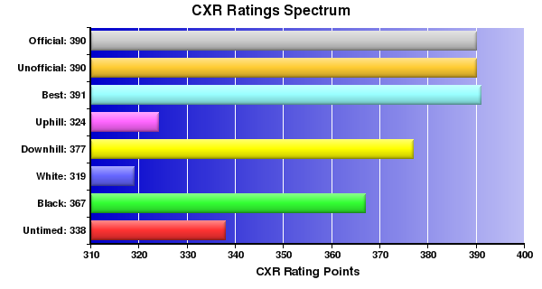 CXR Chess Ratings Spectrum Bar Chart for Player Patrick Melbourne