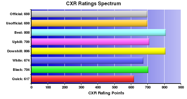 CXR Chess Ratings Spectrum Bar Chart for Player Skyler Yamamoto