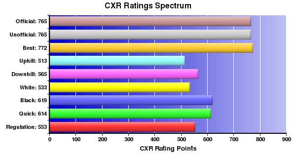 CXR Chess Ratings Spectrum Bar Chart for Player Lily Perry
