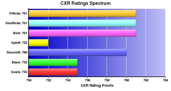 CXR Chess Ratings Spectrum Bar Chart for Player William McGivern