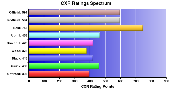 CXR Chess Ratings Spectrum Bar Chart for Player Will Squires