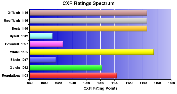 CXR Chess Ratings Spectrum Bar Chart for Player Richard Eldridge
