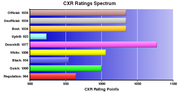 CXR Chess Ratings Spectrum Bar Chart for Player Colin Pating