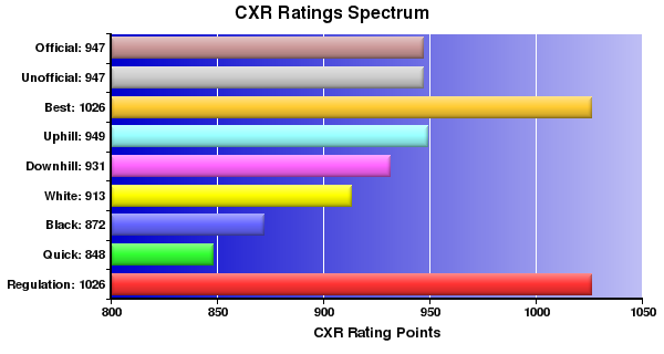 CXR Chess Ratings Spectrum Bar Chart for Player Nicholas Tom