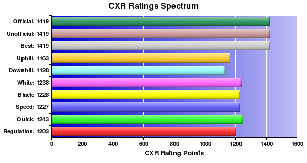 CXR Chess Ratings Spectrum Bar Chart for Player Evan Zheng