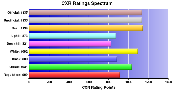 CXR Chess Ratings Spectrum Bar Chart for Player Kevin Zheng