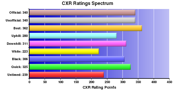 CXR Chess Ratings Spectrum Bar Chart for Player Cameron Anderson