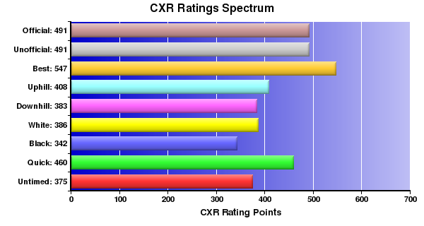 CXR Chess Ratings Spectrum Bar Chart for Player Stephen Crocker
