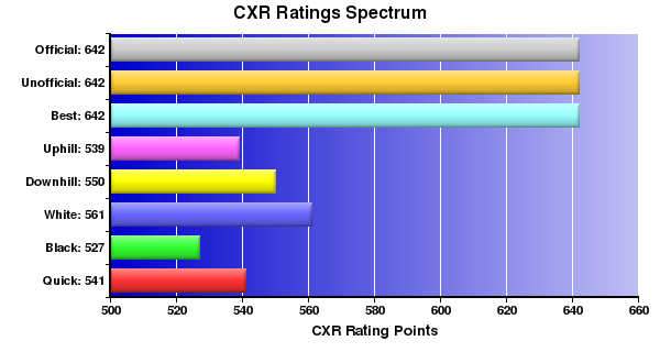 CXR Chess Ratings Spectrum Bar Chart for Player M Kelso