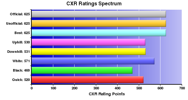 CXR Chess Ratings Spectrum Bar Chart for Player J Harkins