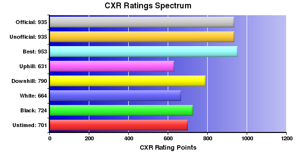 CXR Chess Ratings Spectrum Bar Chart for Player Ashley W