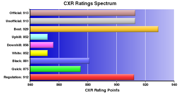 CXR Chess Ratings Spectrum Bar Chart for Player Troy Arashiro