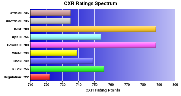CXR Chess Ratings Spectrum Bar Chart for Player Angelo Del rosario