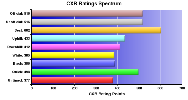 CXR Chess Ratings Spectrum Bar Chart for Player Logan Grout