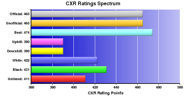 CXR Chess Ratings Spectrum Bar Chart for Player William Coutts