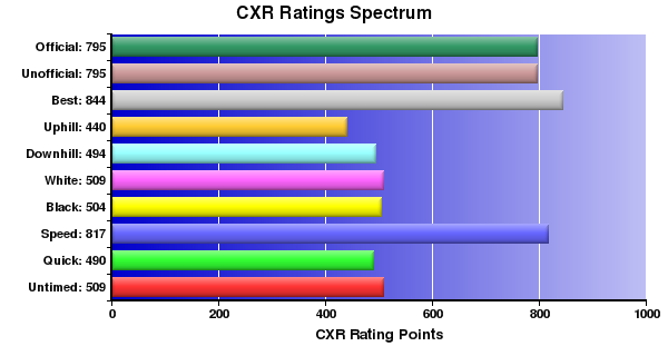 CXR Chess Ratings Spectrum Bar Chart for Player J Hanna