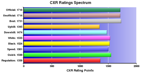CXR Chess Ratings Spectrum Bar Chart for Player Eldon Nakagawa