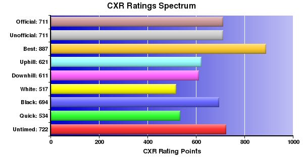 CXR Chess Ratings Spectrum Bar Chart for Player Brighton Simmons