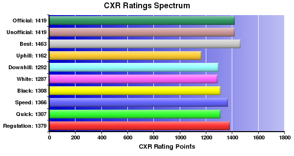 CXR Chess Ratings Spectrum Bar Chart for Player Ford Nakagawa