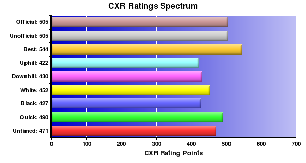 CXR Chess Ratings Spectrum Bar Chart for Player A Guo
