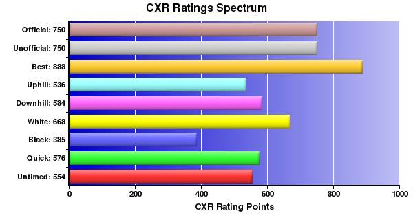 CXR Chess Ratings Spectrum Bar Chart for Player C Karas