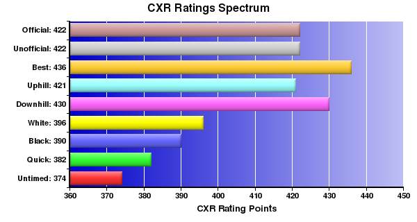 CXR Chess Ratings Spectrum Bar Chart for Player M Lee