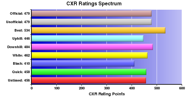CXR Chess Ratings Spectrum Bar Chart for Player C Geall
