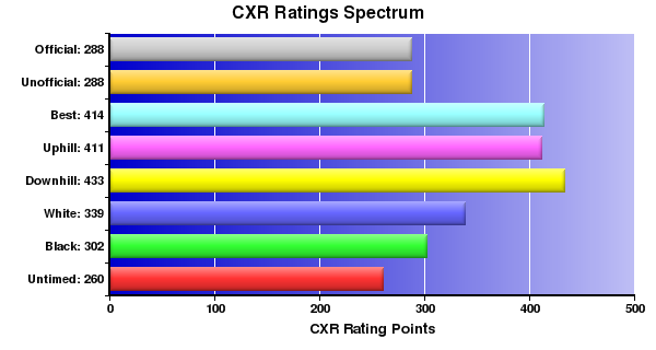 CXR Chess Ratings Spectrum Bar Chart for Player J Abreu