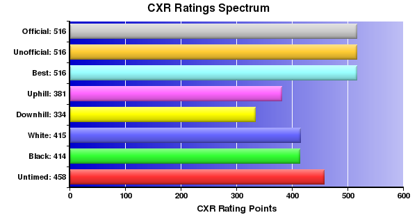CXR Chess Ratings Spectrum Bar Chart for Player E Geen