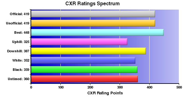 CXR Chess Ratings Spectrum Bar Chart for Player J Hoffman