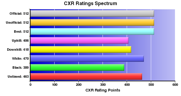 CXR Chess Ratings Spectrum Bar Chart for Player C Louie