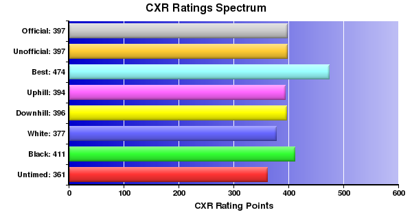 CXR Chess Ratings Spectrum Bar Chart for Player C Schell