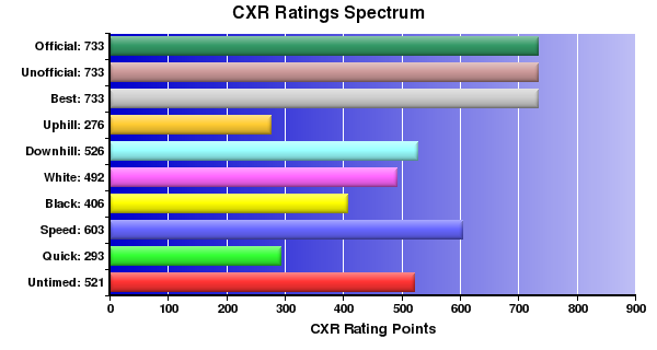 CXR Chess Ratings Spectrum Bar Chart for Player C Zhu