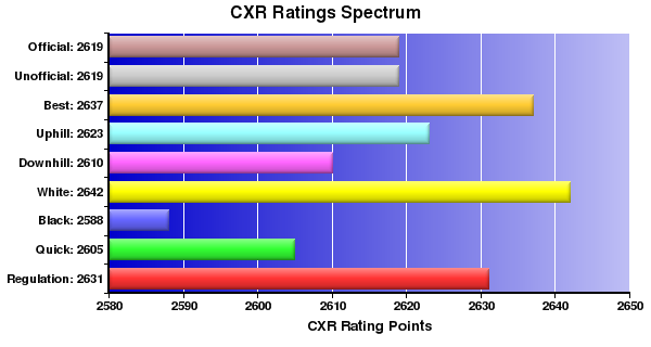 CXR Chess Ratings Spectrum Bar Chart for Player Patrick Wolff