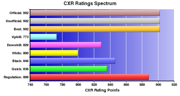 CXR Chess Ratings Spectrum Bar Chart for Player Kevin Yiu
