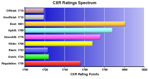 CXR Chess Ratings Spectrum Bar Chart for Player Jiri Kabelac