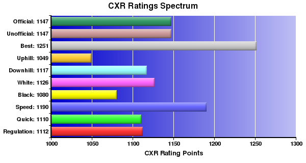 CXR Chess Ratings Spectrum Bar Chart for Player Kevin Durkin