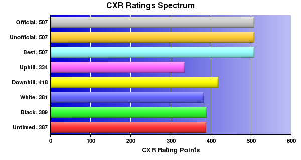 CXR Chess Ratings Spectrum Bar Chart for Player J Dankevy