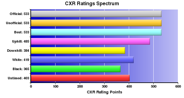 CXR Chess Ratings Spectrum Bar Chart for Player J Kranjec