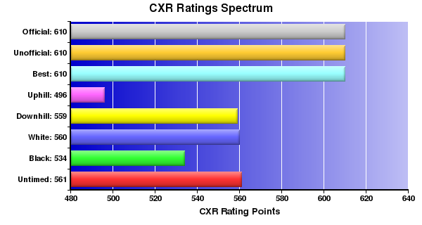 CXR Chess Ratings Spectrum Bar Chart for Player M Doner