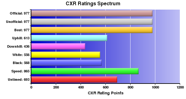 CXR Chess Ratings Spectrum Bar Chart for Player C Zhang