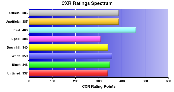 CXR Chess Ratings Spectrum Bar Chart for Player J Filiplic